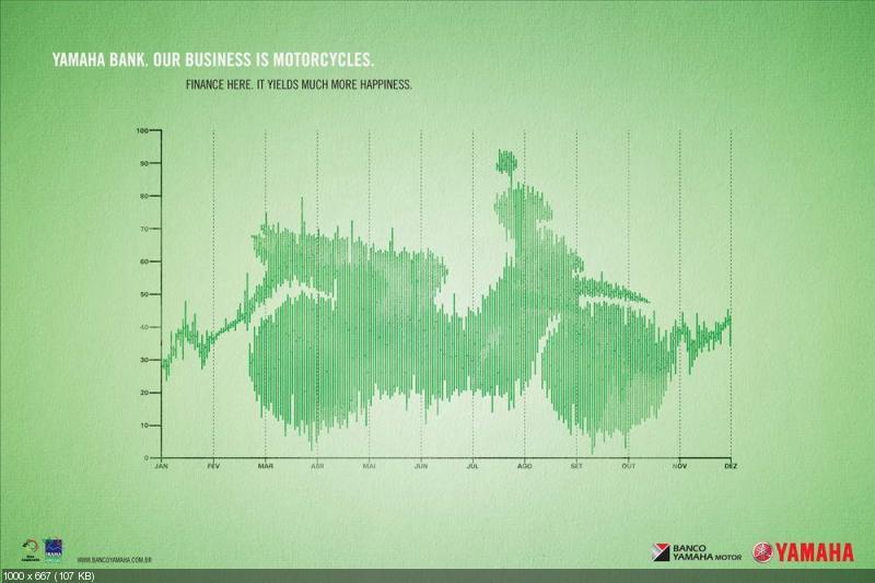 Постеры: Финансовые услуги Yamaha